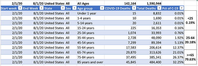 Covid19 Deaths by age 20200826