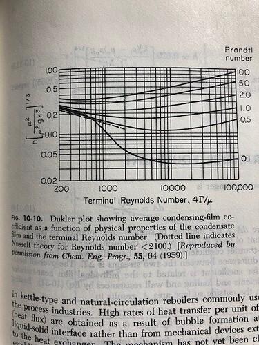 Dukler Graph