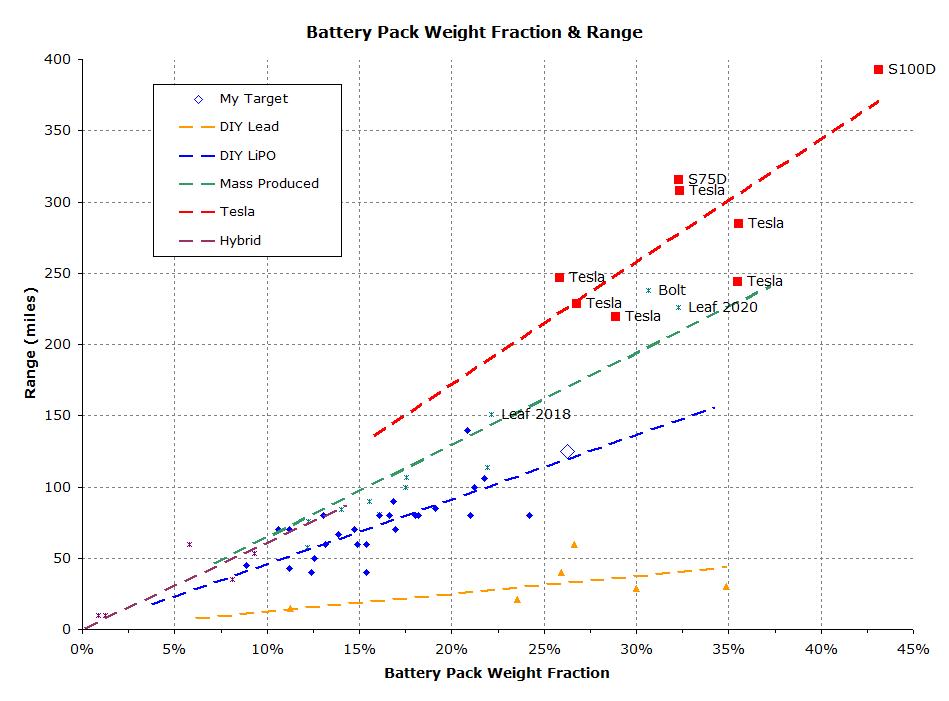 Range_vs_Weight_Fraction